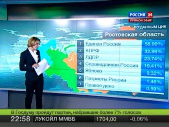 არჩევენების შედეგები რუსეთში:მთლიანობაში ყველა პარტიამ 140%-ზე მეტი მიიღო